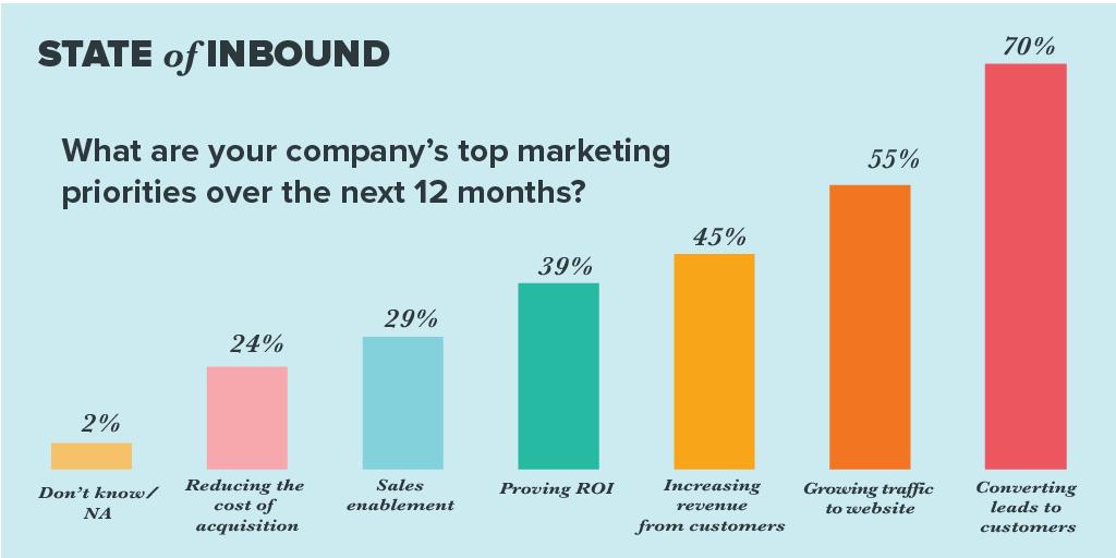 marketing-priorities-3.jpg