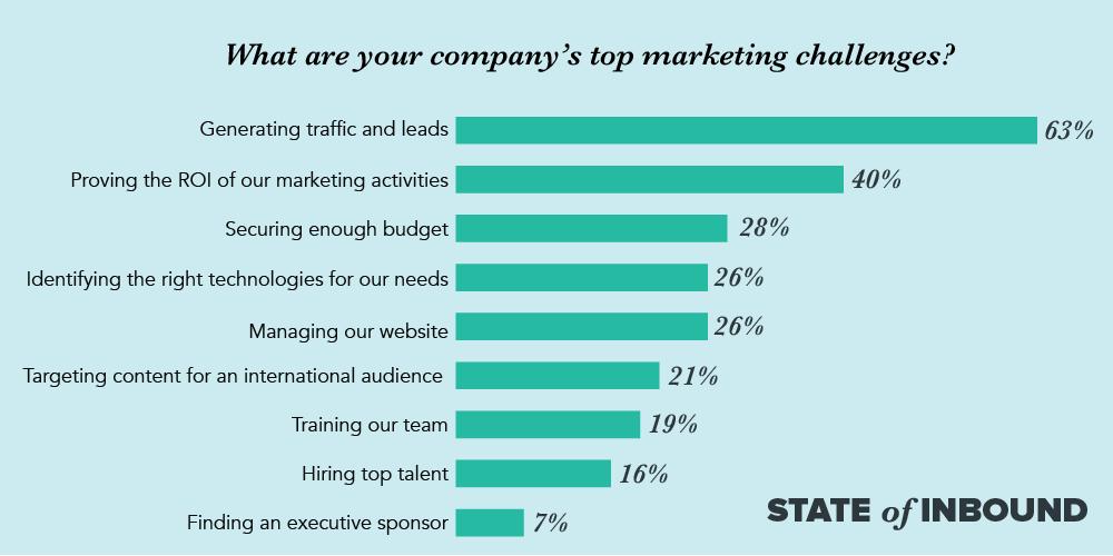 Inbound marketing business challenges