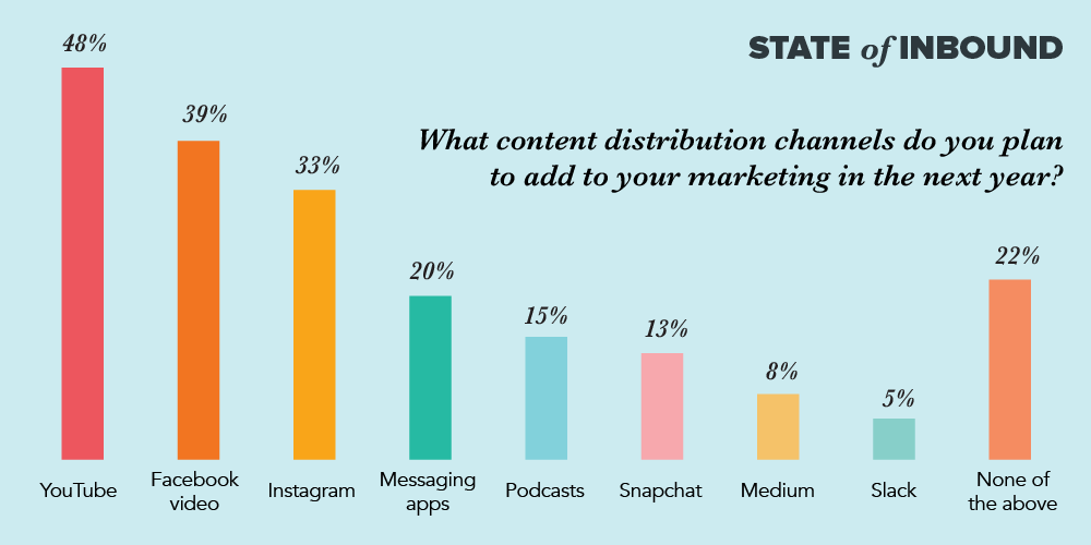 content distribution channels for marketing
