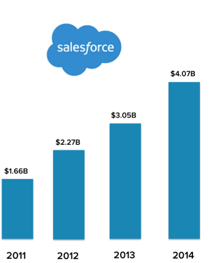SalesforceGrowth.png