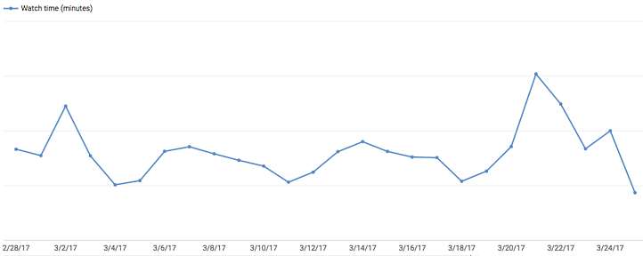 youtube watch time graph