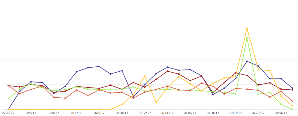 youtube watch graph