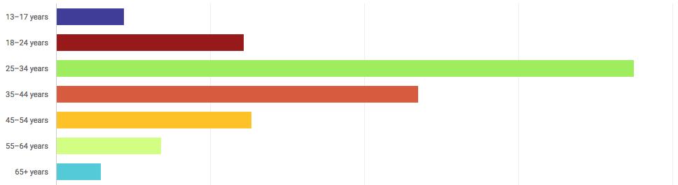 youtube demographics graph