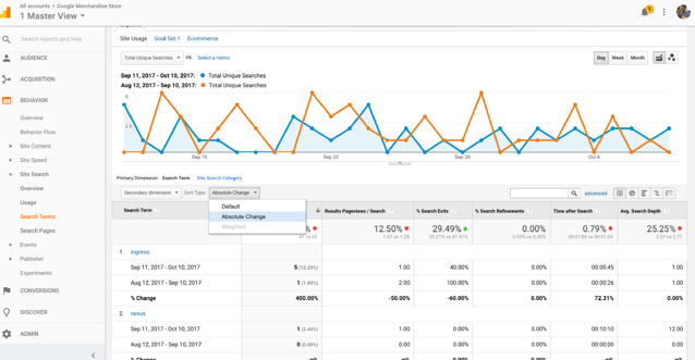 google analytics identify trends for knowledge base