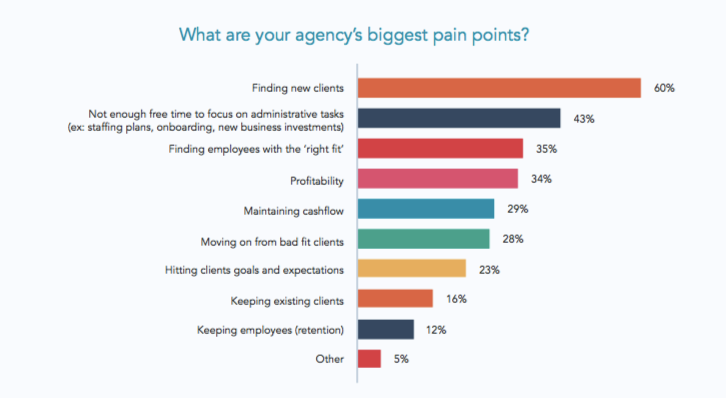 Agencies' biggest pain points