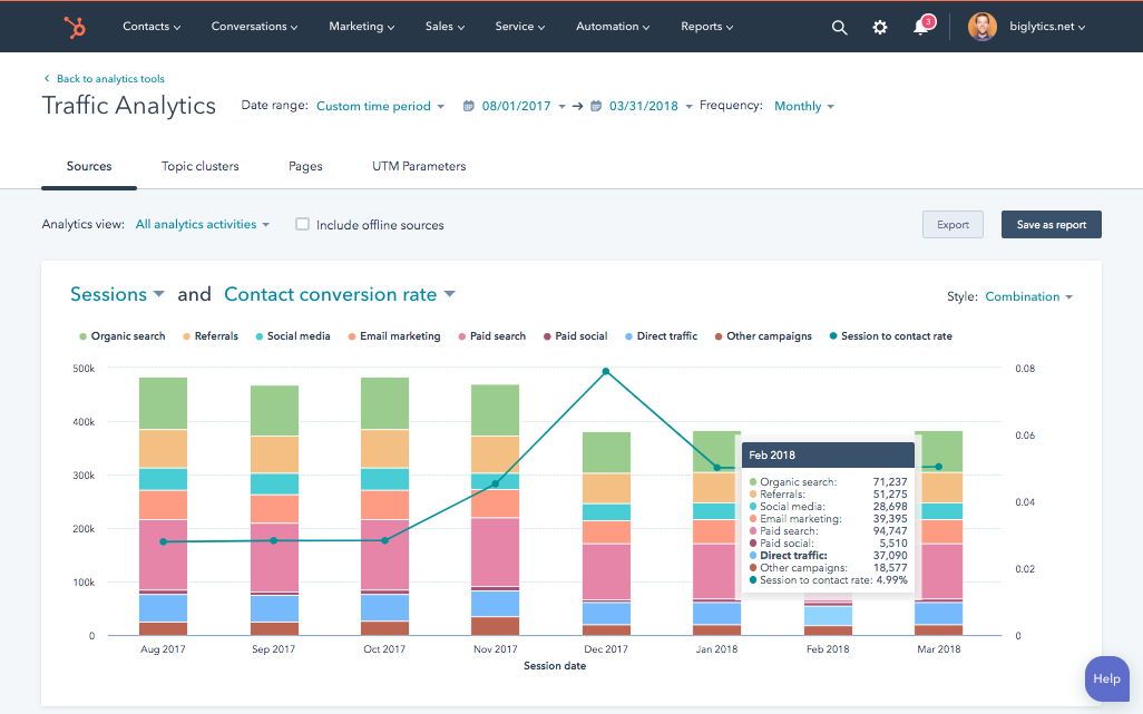Marketing Analytics & Dashboard Software | HubSpot