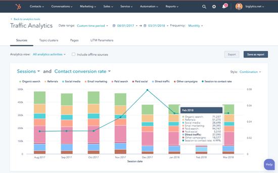 Marketing Analytics & Dashboard Software | HubSpot