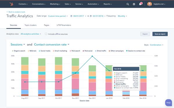 Analytics binnen HubSpot Marketing Hub - leer er alles over tijdens de HubSpot ontboarding en de HubSpot workshops