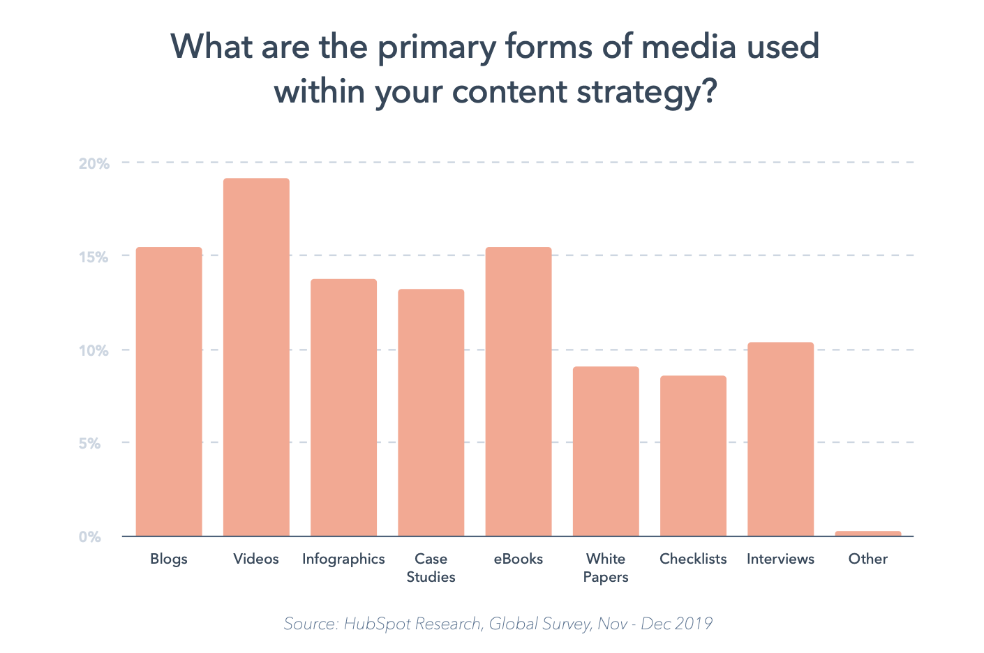 video is the #1 form of media used in content strategy