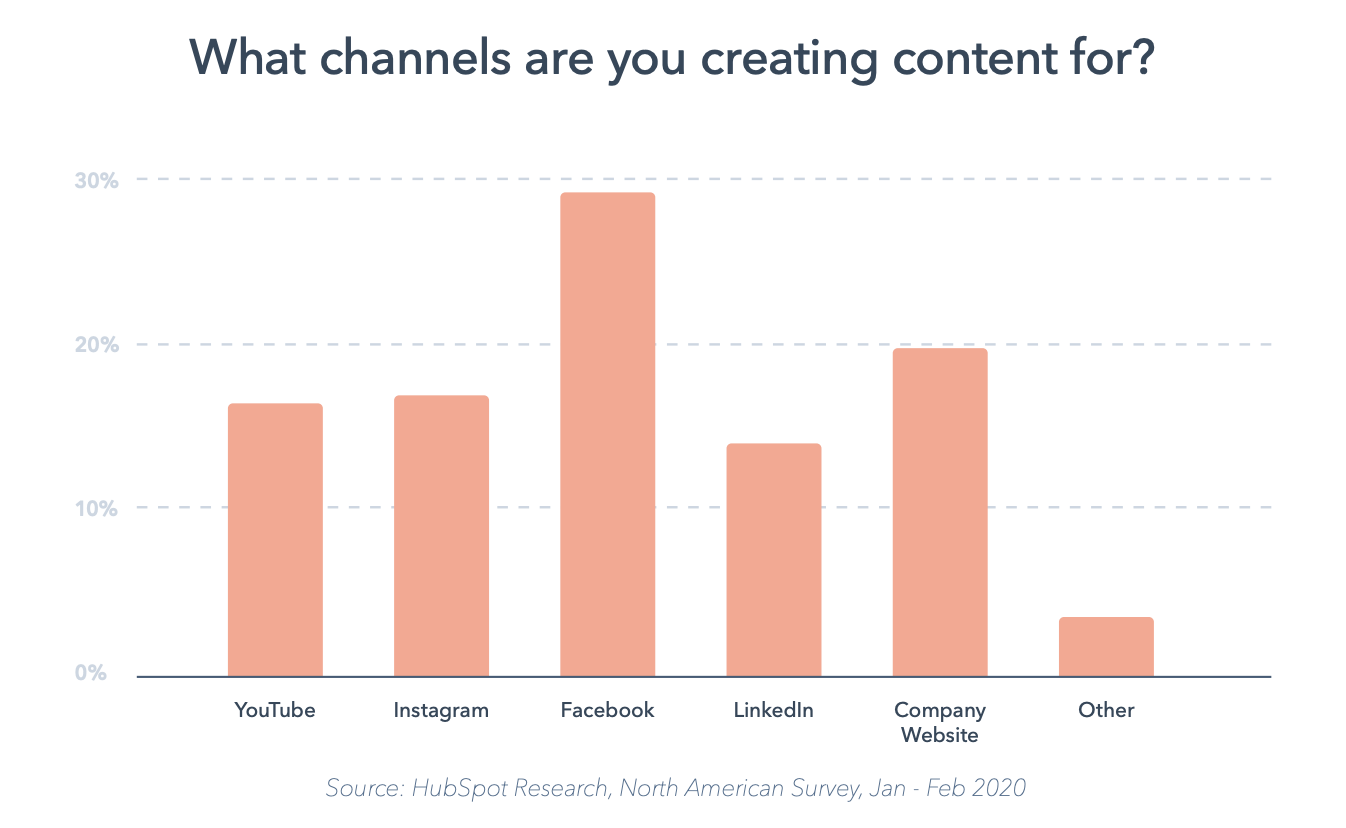facebook is the primary distribution channel for marketers