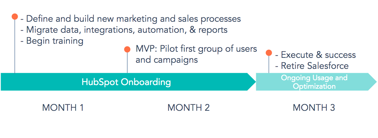 same migration from salesforce