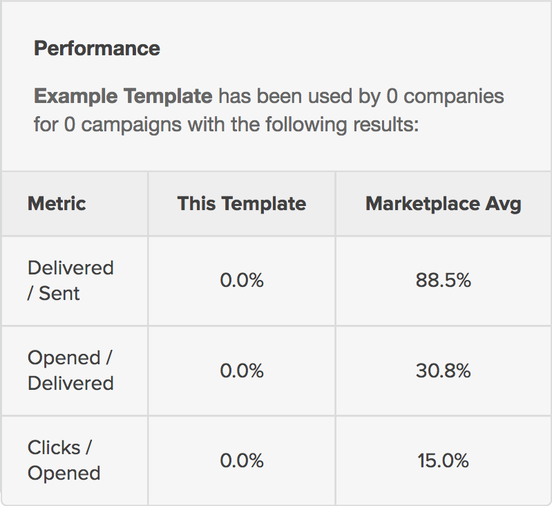 Template Marketplace Performance Stats