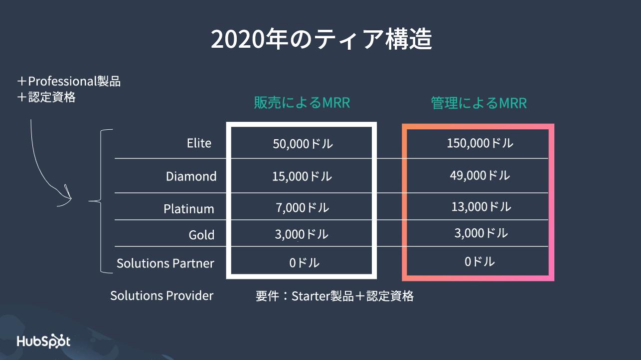 Tier Structure in 2020 jp