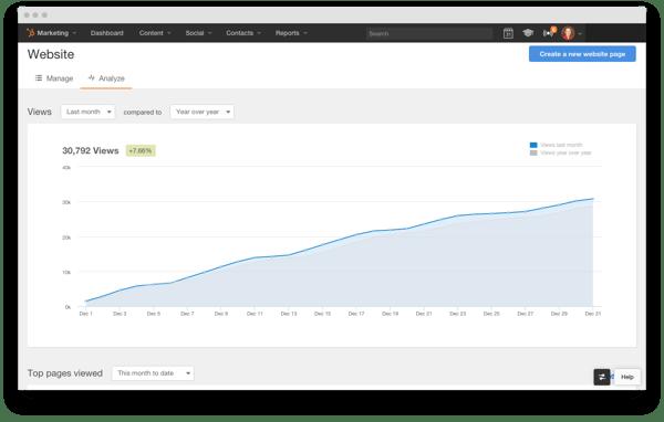 HubSpot Website Add-on Dashboard Metrics