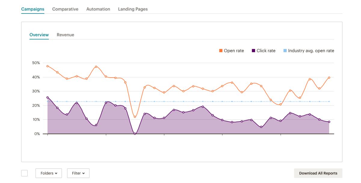 analytics_reporting_mailchimp