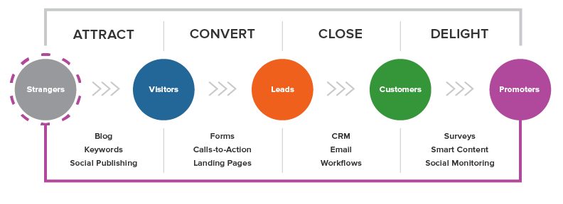 Inbound Sales Methodology