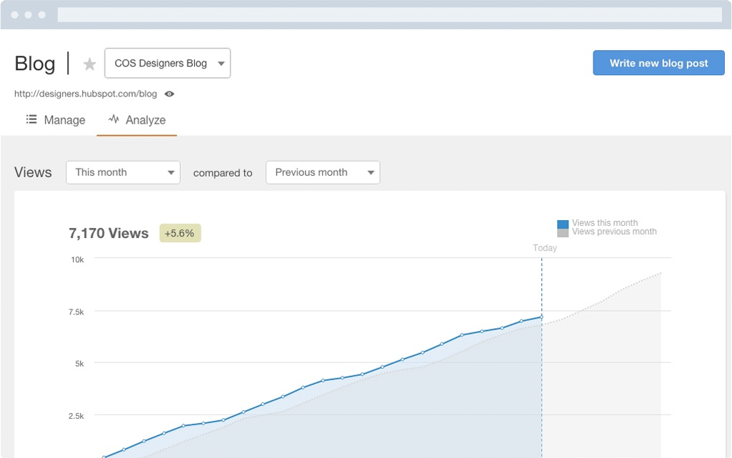 hubspot-marketing-blogging-tool