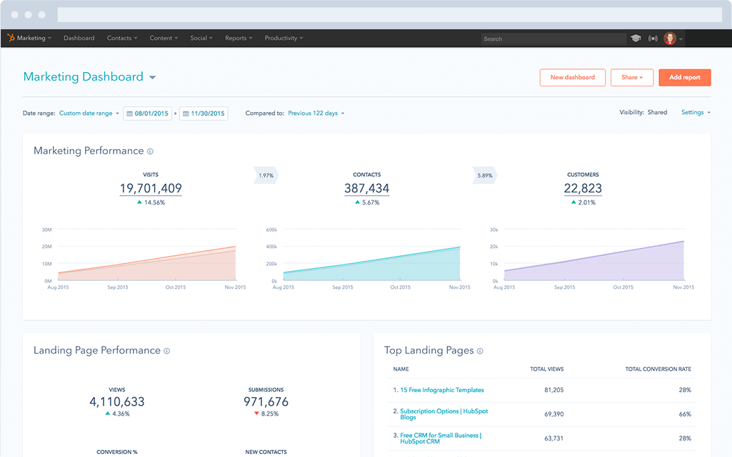 hubspot-marketing-dashboard