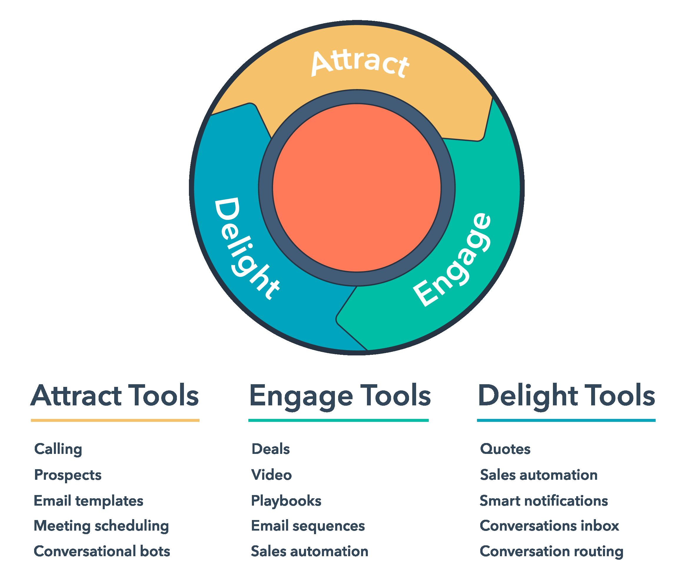 IM-sales-hub-tools