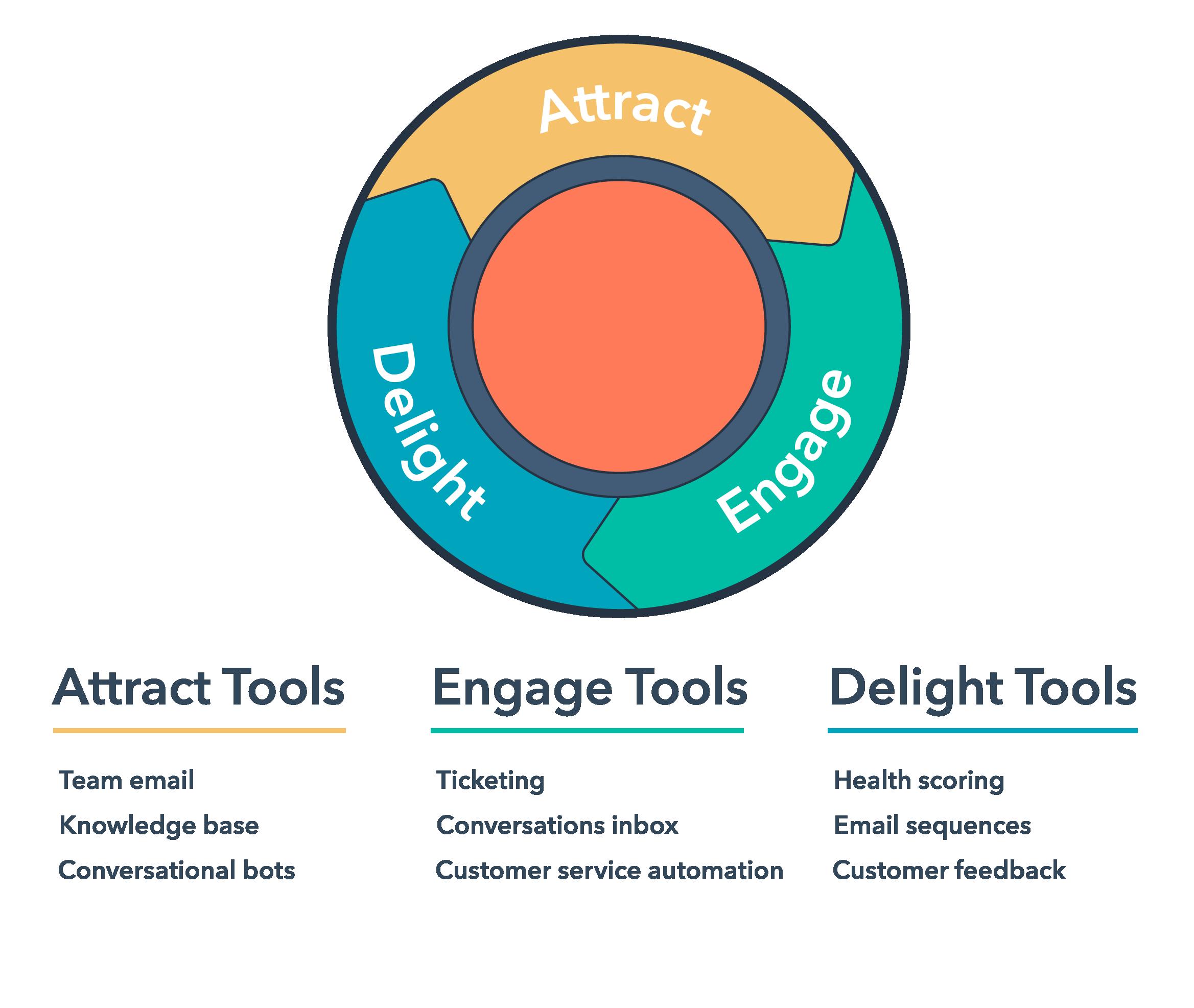 IM-service-hub-tools