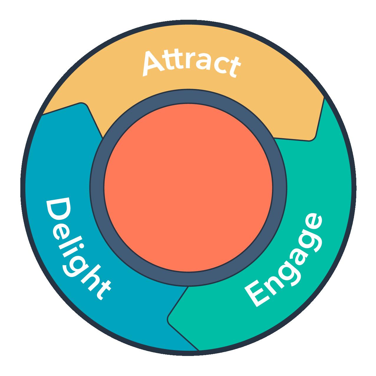 Illustration of inbound flywheel from HubSpot