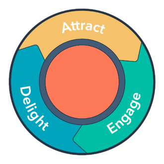 Inbound marketing flywheel to attract, engage, and delight customers