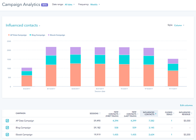 [In beta] A New Way to Measure Your Marketing Campaigns