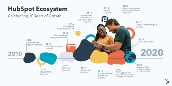 HubSpot ecosystem growth