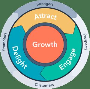 HubSpot's New Growth Model: the Flywheel