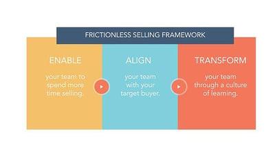 frictionless-selling-framework-1