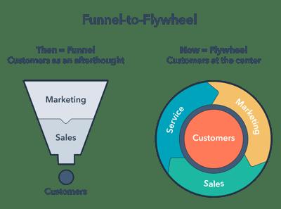 funnel-to-flywheel-title