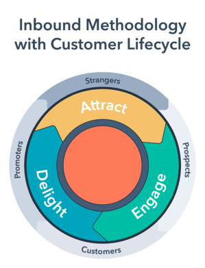 inbound-methodology-with-customer-lifecycles