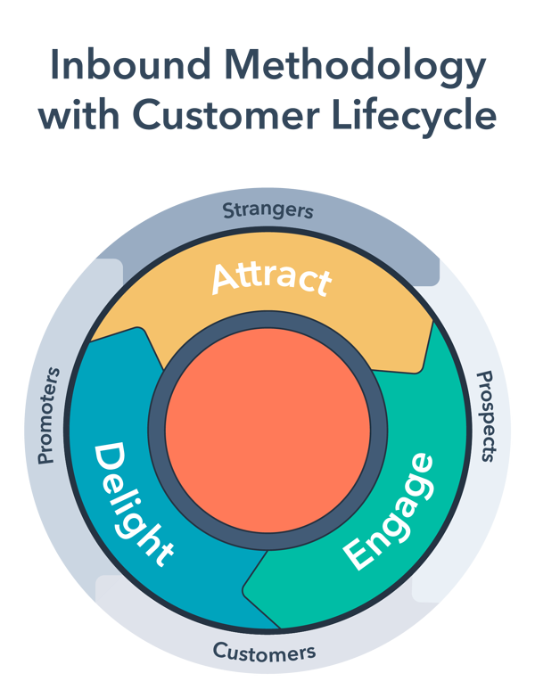 inbound-methodology-with-customer-lifecycles-title