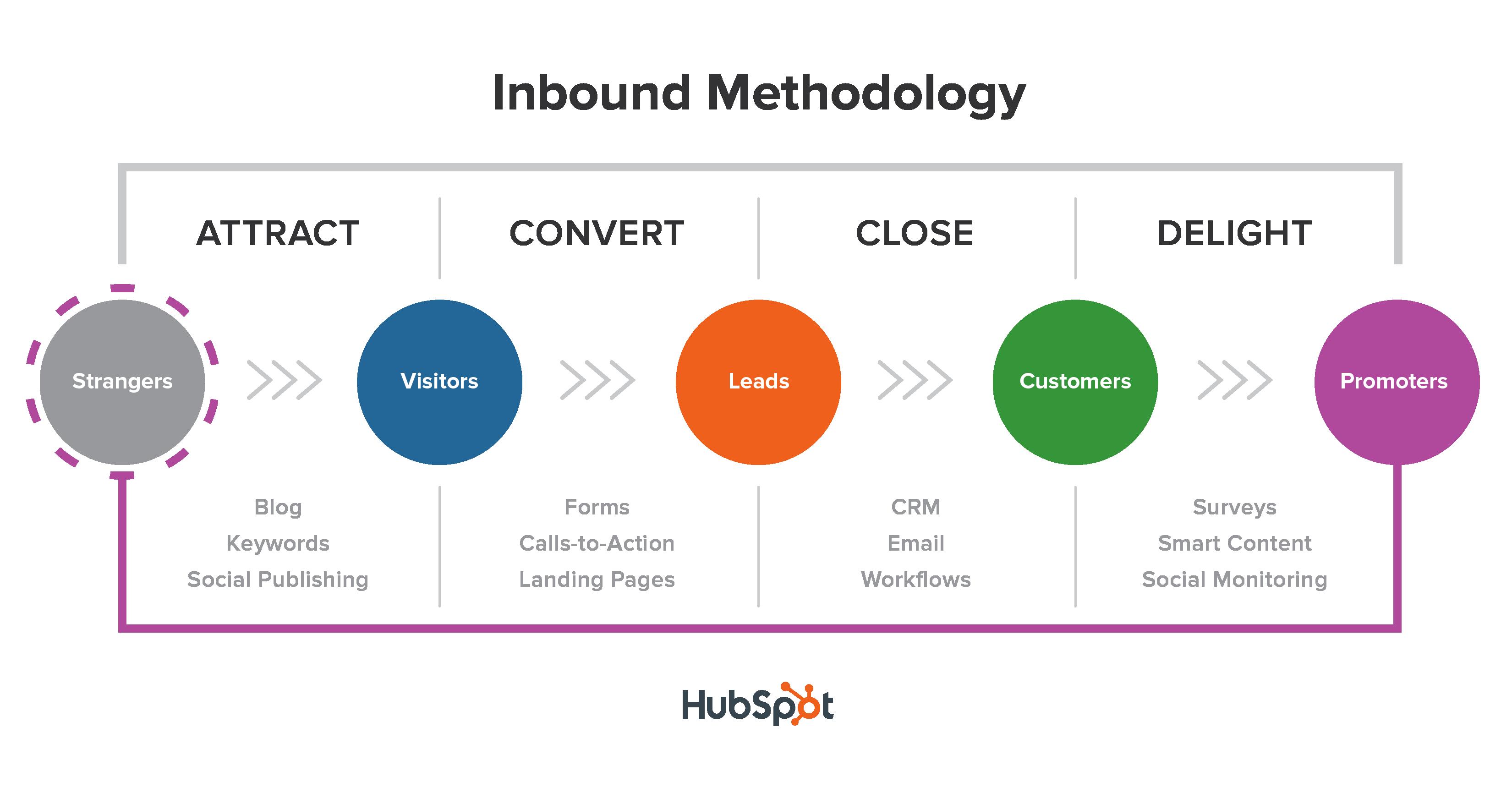 inbound methodology