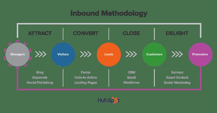 Risultati immagini per inbound methodology hubspot