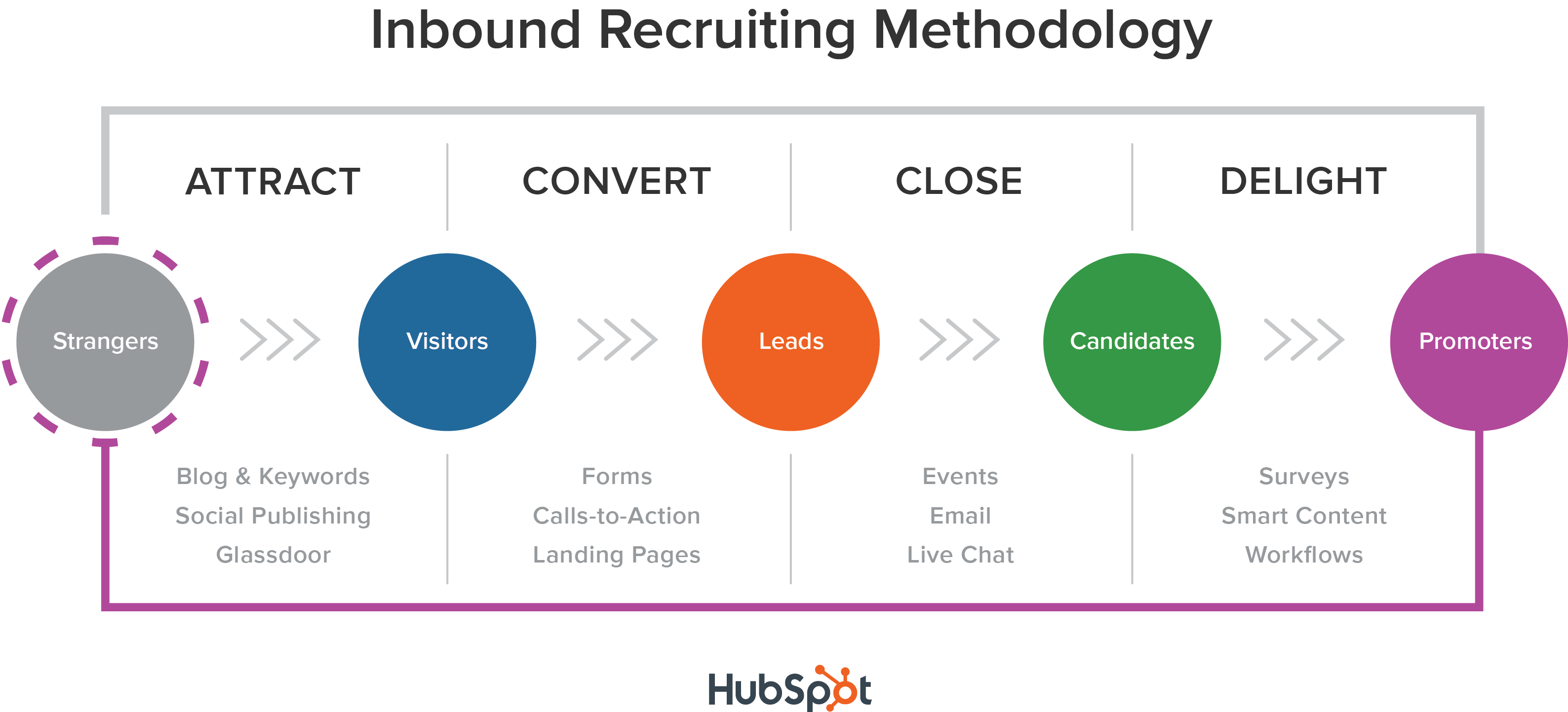 inbound_recruiting_methodology.png