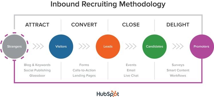 inbound_recruiting_methodiek