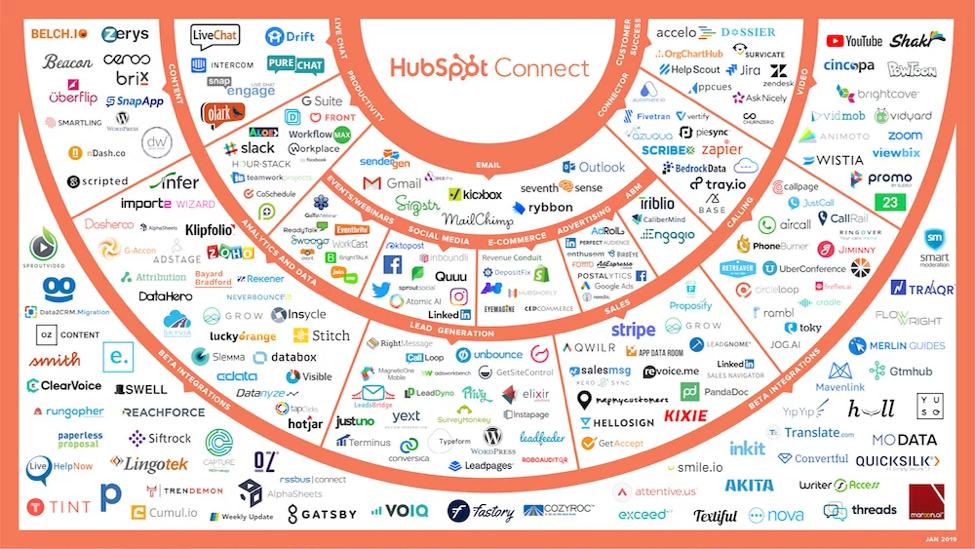 HubSpot vs ActiveCampaign | Product Comparison