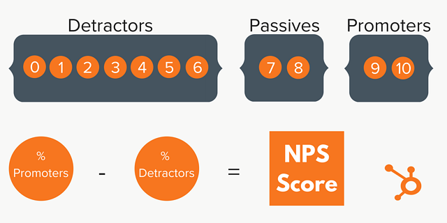 customer satisfaction net promoter score