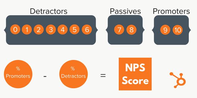 customer satisfaction net promoter score