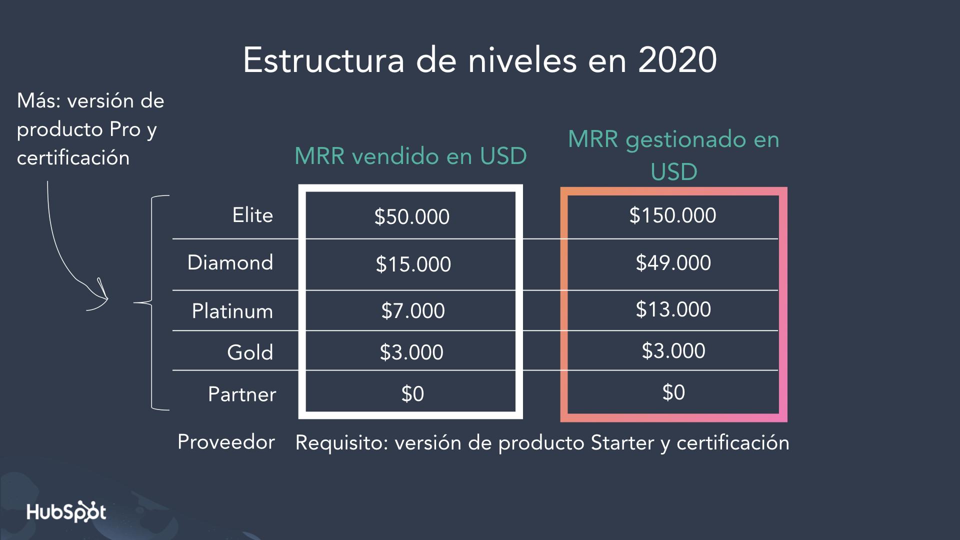new tiers ES.001