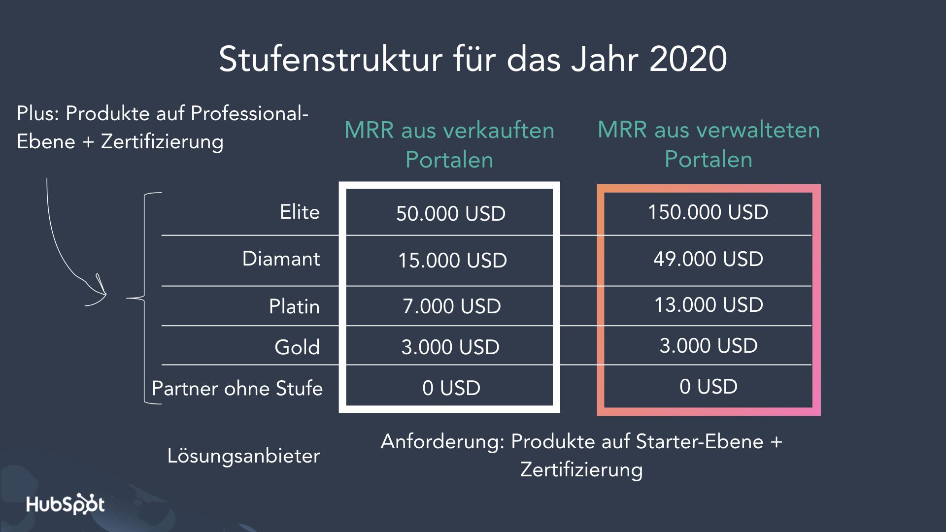 tiers 2020 de.001
