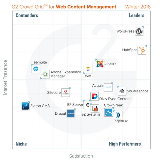 winter-2016-web-content-management-2.png