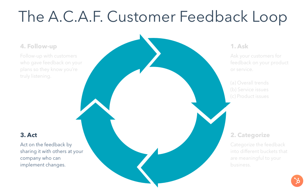customer-feedback-loop-act
