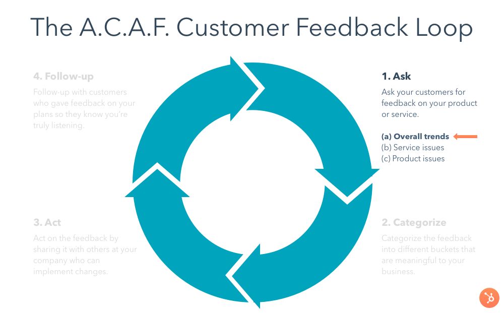 customer-feedback-loop-ask-overall-trends
