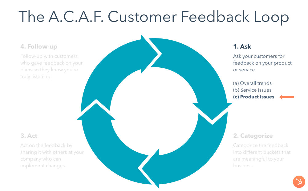 customer-feedback-loop-ask-product-issues
