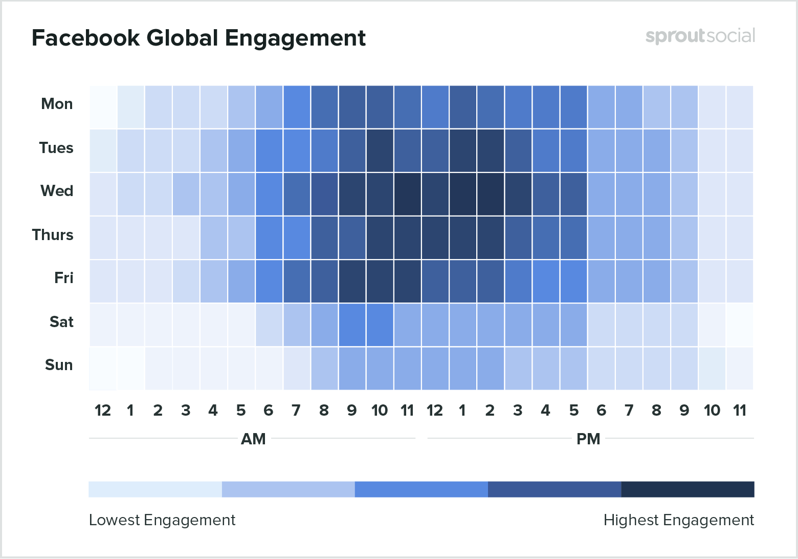 Heatmap of the best times to post on Facebook by SproutSocial