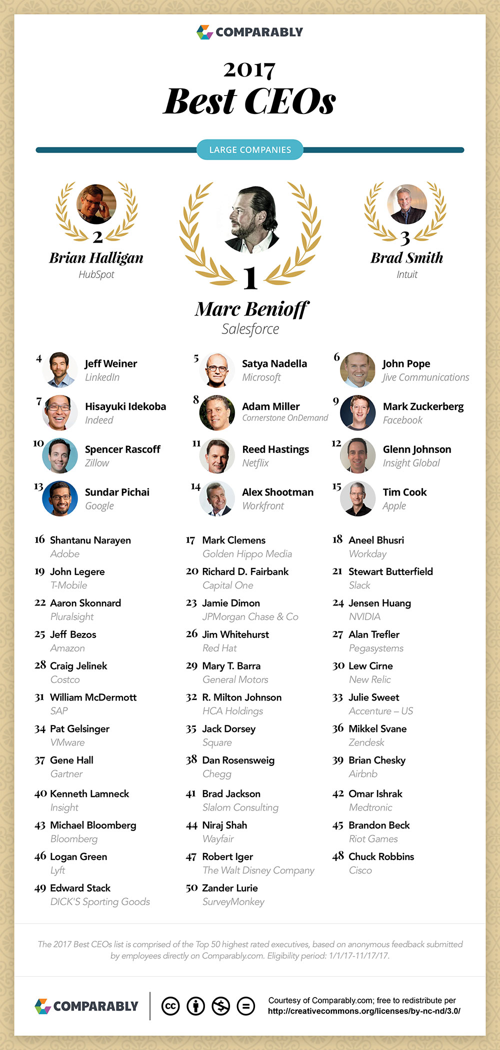 Best-CEO-Large-blog