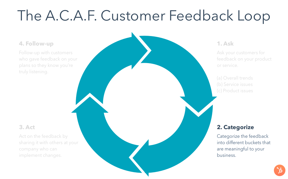 customer-feedback-loop-categorize