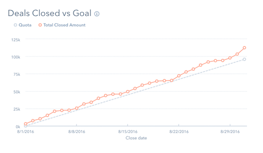 Deals Closed vs. Goal.png
